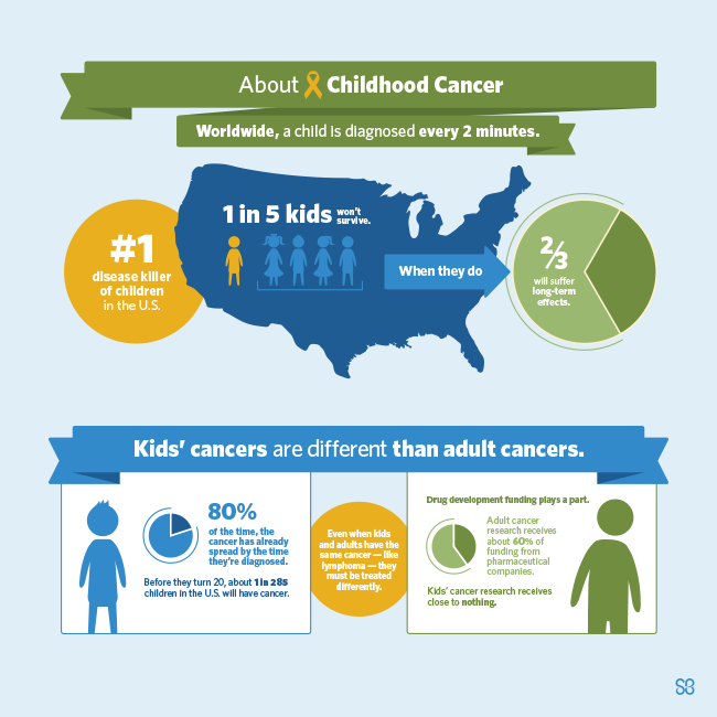 AboutChildhoodCancer-condensed-infographic